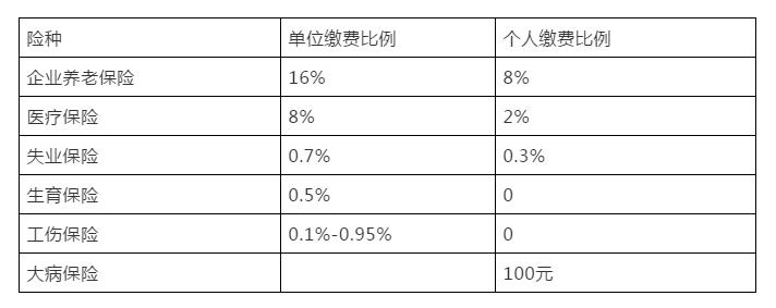 湖北十堰2019社保缴费基数之社会保险篇-郧阳涛哥博客