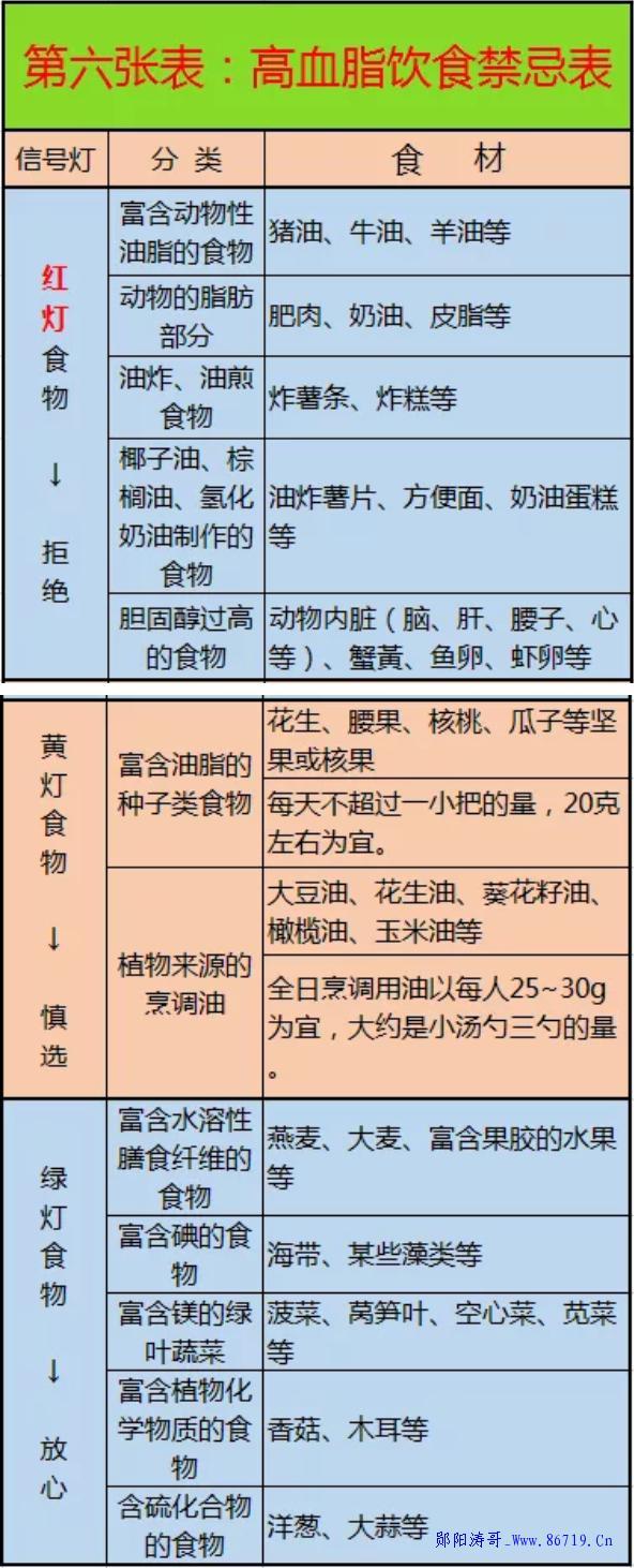 这10张表,啥病吃啥, 一目了然, 非常实用。-郧阳涛哥博客